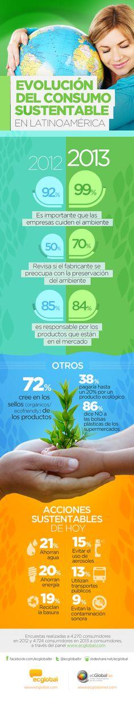 72% de los consumidores cree en los sellos que diferencian a los productos como #ecofriendly. Conoce los #resultados de nuestro Estudio de Consumo Sustentable en el #infográfico. www,ecglobalnet.com