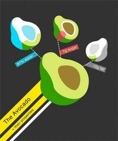 The avocado