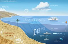 La deep web: El lado oscuro del comercio en internet