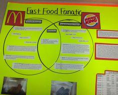 Fast Food Fanatic Project | FamilyConsumerSciences.com