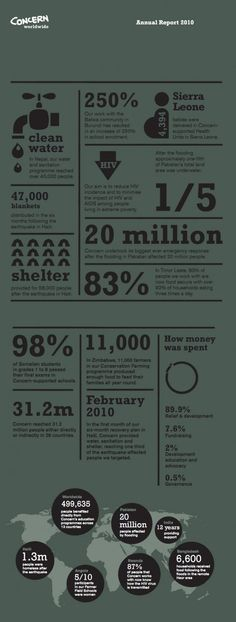 Concern Worldwide Annual Report