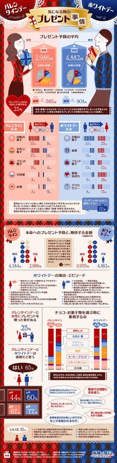 ホワイトデーのお返しは1.6倍!? 男女のプレゼント事情を比較したインフォグラフィック | infographic.jp - インフォグラフィックス by IOIX