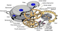 WORKING OF A SIMPLE MECHANICAL WATCH