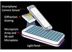 ❝ Diagnosticar cáncer con el móvil ❞ ↪ Puedes leerlo en: www.divulgaciondmax.com
