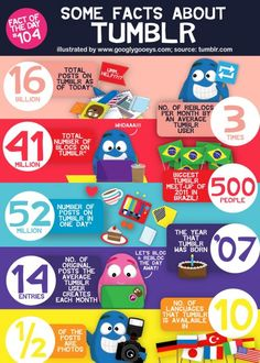Some Facts About Tumblr. Bespoke Social Media & Marketing