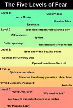 The five levels of fear…though I think level three is when fear and horniness are easily mixed up...