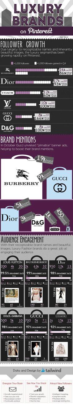 Top #Pinterest #Luxury #Fashion Brands & Pins