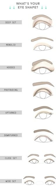 What's your eye shape? ♥✤ | Keep the Glamour | BeStayBeautiful