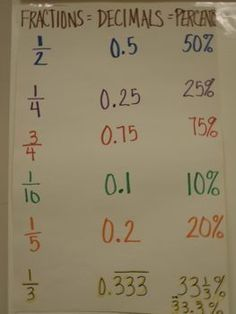 Education Discover X: Archived Anchor Charts - Math - Ms. Math Charts Math Anchor Charts Math College Math Formulas Math Strategies Math Tips Math Fractions Multiplication Math Help Math Charts, Math Anchor Charts, Clip Charts, Life Hacks For School, School Study Tips, Math Strategies, Math Tips, Math Formulas, Math Help