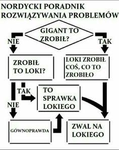Polish Memes, Tom Hiddleston Loki, Dad Jokes, Marvel Memes, Marvel Universe, Spiderman, Haha, I Am Awesome, Fandoms