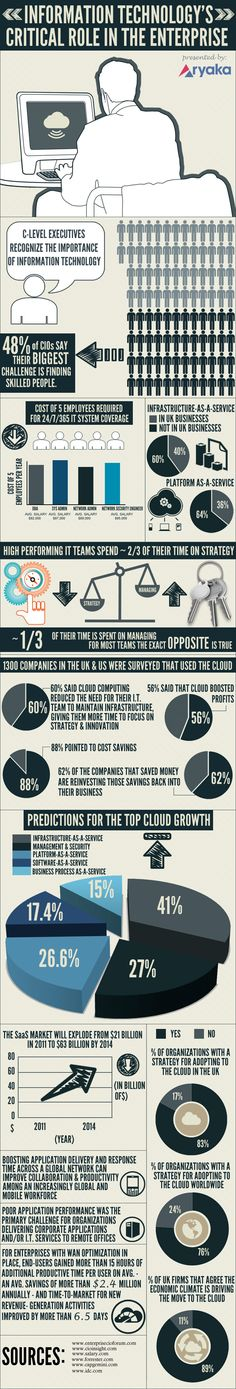 192 best technology infographics images on pinterest computer