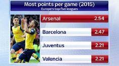 Barcelona, Juventus i Valencia zdobyli mniej punktów niż Arsenal Londyn • Zespół Arsene'a Wengera najlepszy w 2015 roku • Zobacz >> #arsenal #football #soccer #sports #pilkanozna