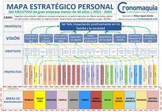 MAPA ESTRATÉGICO PERSONAL - CRONOMAQUIA