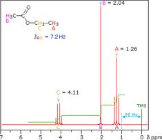 8 Best Nmr Spectroscopy Images Organic Chemistry Nuclear