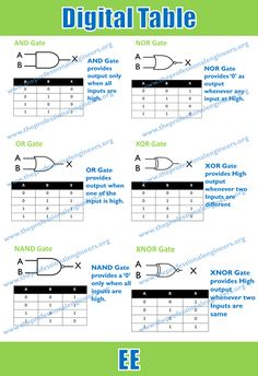 Digital logic design cheat sheet for electrical engineerings Electronics Projects, Electronics Basics, Electrical Projects, Electrical Tools, Electrical Symbols, Engineering Technology, Electronic Engineering, Energy Technology, Electrical Engineering