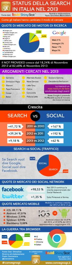 Status della search in Italia nel 2013 , GT http://www.convegnogt.it/blog/search-marketing-2013-italia/