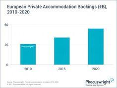 El alojamiento privado generará 45.000 M € en Europa en 2020