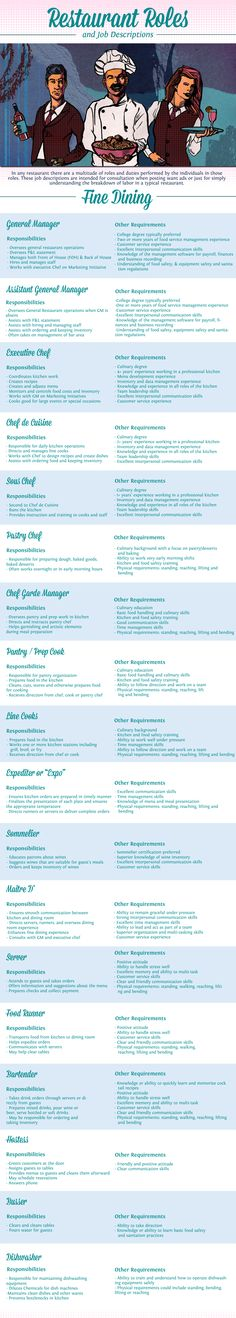 A job description is a written, itemized list of a specific job and the responsibilities required. This pin here is a basic job description for relevant roles in food service operations. Legally, only those tasks specified are those that are needed to eff Restaurant Jobs, Restaurant Design, Restaurant Hostess, Restaurant Consulting, Culinary Classes, Culinary Arts, Chefs, Food Technology, Nutrition Classes