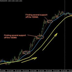 Forex Trading Strategies 80% Profit in this week with this forex strategy