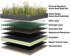 Green roof construction layers on a flat roof surface..