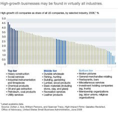 Why small business is big | Mckinsey Quarterly