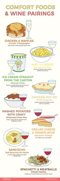 Comfort Foods & Wine Pairings - Regardless of temperature, 'tis the season to don cardigans, contemplate pumpkins, and reach for hearty, rib-sticking fare. Wine Tasting Party, Wine Parties, Wine Wednesday, Pinot Noir, Wine Infographic, Mets Vins, Wine Guide, Chicken And Waffles, In Vino Veritas