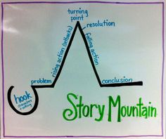 "Story Mountain: I love the ""Hook"" at the bottom of the mountain. - LOVE! I teach hooks, and I teach story mountains, but never thought to put them together in the visual!"