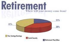 Sources for Retirement Planning