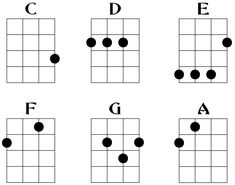 Baritone ukulele chords...I will learn how to play you for