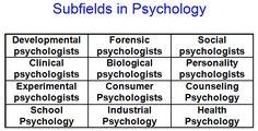 Psychology help please!?