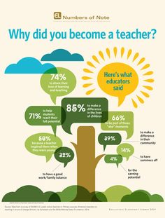 Why did educators go into teaching? To make a difference! Read more in the FREE Summer 2014 issue of Educational Leadership.