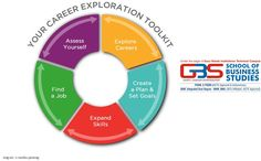 Get to know yourself, Plan for a bright future! @School Of Business Studies -GBS