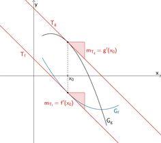 Stelle x₀ mit gleicher Steigung der Graphen zweier Funktionen f und g