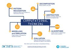 The Australian Curriculum Computational Thinking, Image Resources, Pattern Recognition, Australian Curriculum, Classroom Posters, Digital Technology, Google