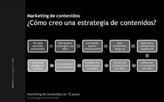 "ebook ""Marketing de contenidos en 10 pasos"" (enero 2012). Guerilla Marketing, Marketing And Advertising, Marketing Digital, Online Marketing, Comunity Manager, Management, Content, Reading, Books"