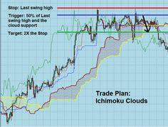 how to read the ichimoku cloud