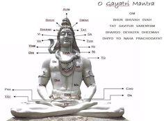 O Gayatri Mantra   O Mantra está todo relacionado ao aspecto iluminador e todo abrangente de Brahman. Gayatri representa a base, o substrat...