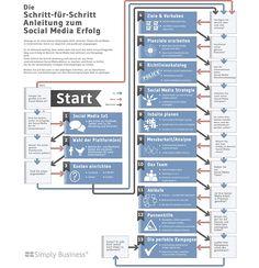 Interaktive Infografik Social Media Marketing: Schritt für Schritt zum Erfolg.