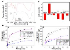 Figure 3 (A) Fourier transform infrared spectra of MSNs and T-MSNs. (B) DOX and...
