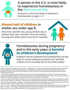 9c2178197647 Infographic on early childhood homelessness Head Start