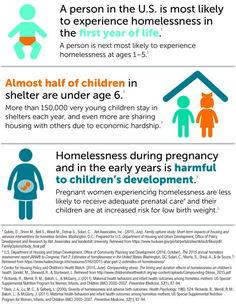 140 Family Homelessness Ideas In 2021 Homeless Children Homeless Homeless Families