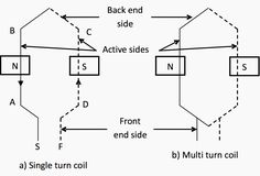 A length of wire lying in the magnetic field and in which an EMF is induced is called a coil. Magnetic Field, Electrical Engineering, Books, Livros, Livres, Book, Libri, Power Engineering, Libros