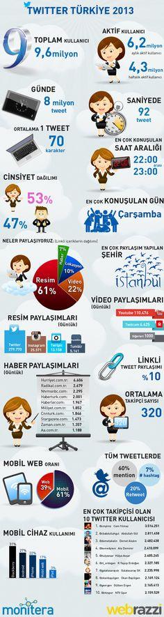 """Türkiye'deki Twitter Kullanıcılarının Sayısı 9.6 Milyona Ulaştı [infografik] - Sosyal medya takibi ve ölçümlemesi hizmeti sunan Monitera'nın geçtiğimiz yıl Webrazzi Dijital'de açıkladığı Twitter istatistikleri çok konuşulmuştu. Bu yıl da aynı çalışmayı yapan şirket, topladığı verilerden elde ettiği istatistikleri """"Twitter Türkiye 2013"""" başlıklı bir infografikle paylaştı(...)"""