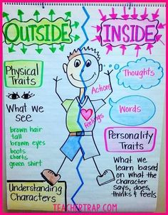 Character traits blog post packed with ideas, anchor charts, resources and more for teaching character traits!