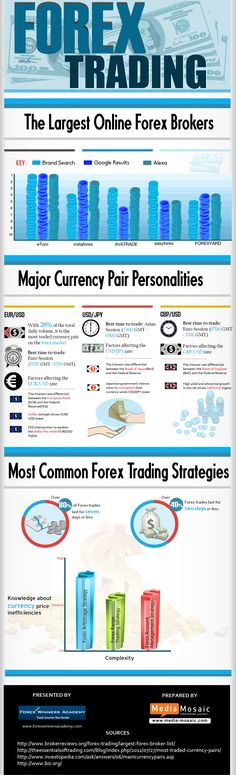 Forex Trading – The Largest Online Forex Brokers #infographic