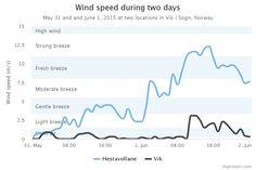 Tool - Highcharts - Time w/Irregular Intervals | Line Chart | Chart