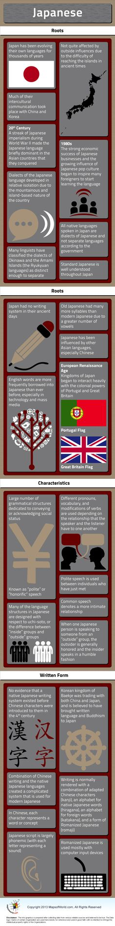 Japanese Language – Facts & Infographic