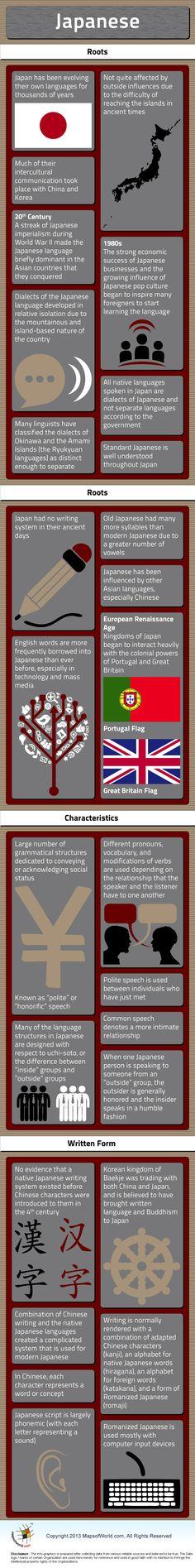 Japanese Language – Facts & Infographic