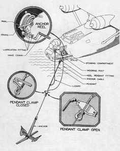 PBY Catalina Flying Boat Anchor  Crew instructions for use of the anchor on the Consolidated PBY Catalina flying boat from Pilot's Handbook of Flight Operating Instructions, Navy Model PBY-5A Airplanes, U.S. Army Air Forces, August 1945. http://www.lonesentry.com/blog/pby-catalina-anchor.html