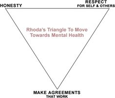 Learn about Manipulation & Relationship Triangles with the Karpman Drama Triangle and other visual aids from TherapyIdeas.net.